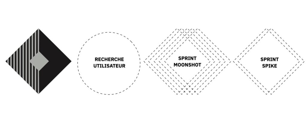 intégration sprint in cycle agile