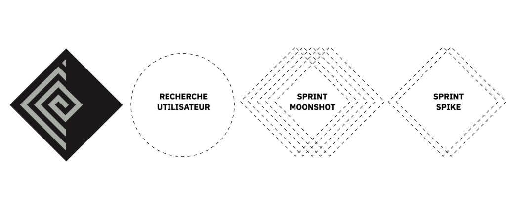 intégration sprint stratégie cycle agile